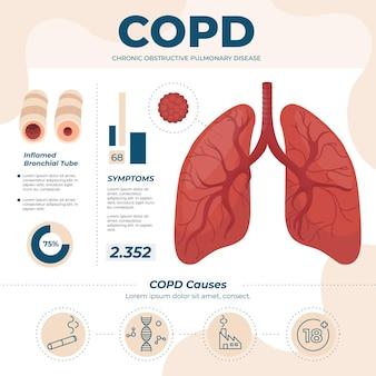 Infográfico copd desenhado à mão plana