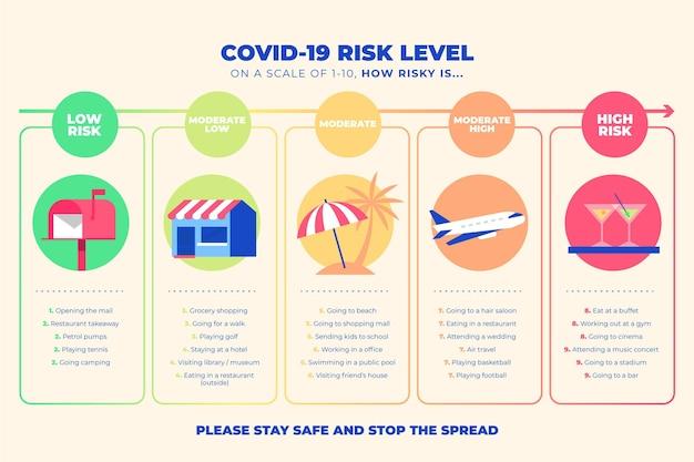 Infográfico da covid-19 com níveis de risco por atividade