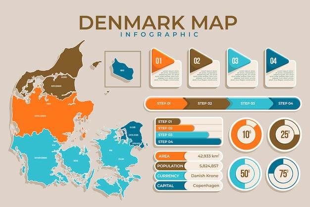 Infográfico da dinamarca em design plano