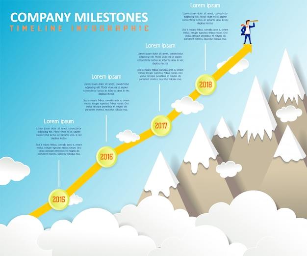 Infográfico da linha do tempo dos marcos da empresa