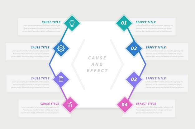 Infográfico de ações de causa e efeito