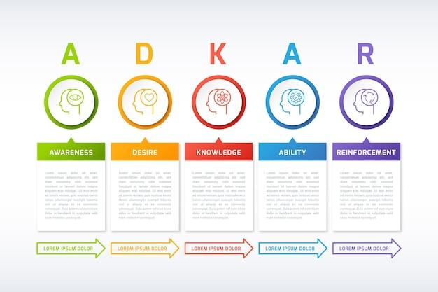 Infográfico de adkar