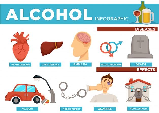 Infográfico de álcool doenças e efeitos no corpo