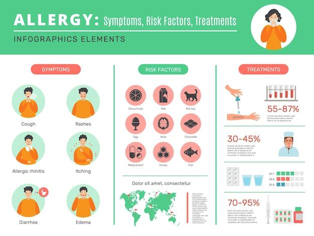 Infográfico de alergia com sintomas e proteção de alérgenos
