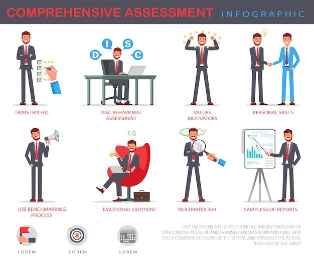 Infográfico de avaliação abrangente de banner plana.
