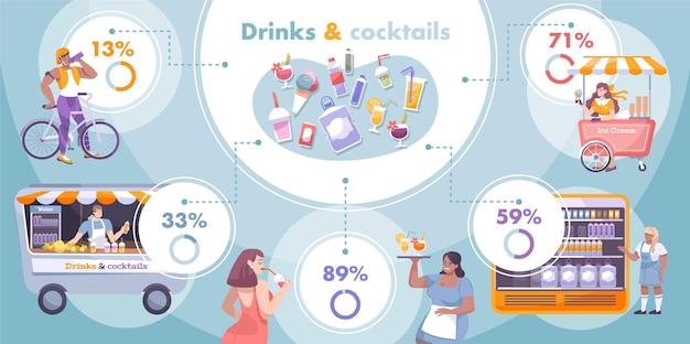 Infográfico de bebidas geladas com porcentagem e descrições de tipos de bebidas e sobremesa gelada