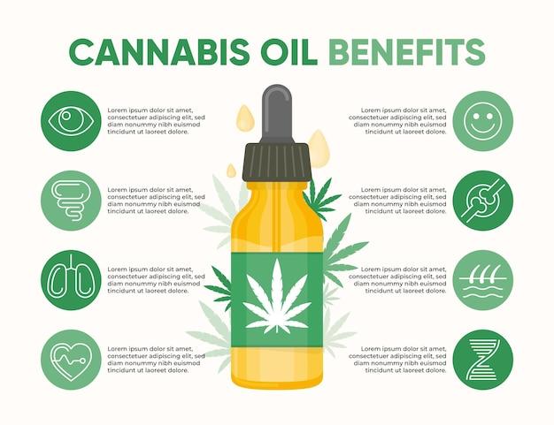 Infográfico de benefícios de óleo de cannabis medicinal