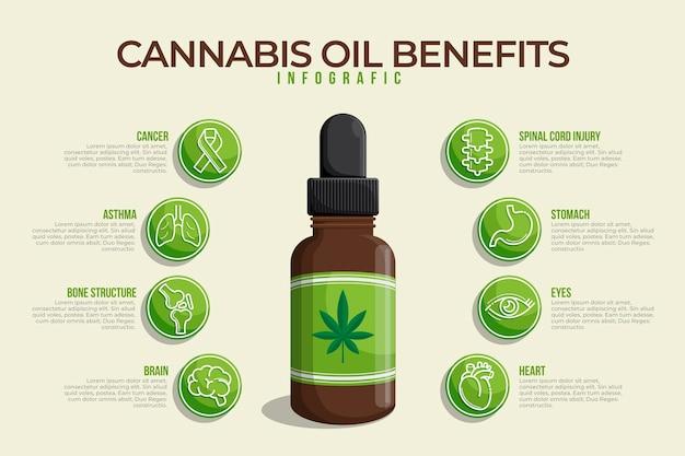 Infográfico de benefícios de óleo de cannabis