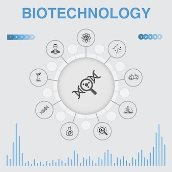 Infográfico de biotecnologia com ícones. contém ícones como dna, ciência, bioengenharia, biologia