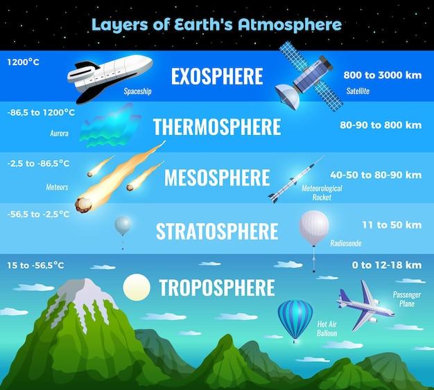 Infográfico de camadas da atmosfera terrestre com informações da troposfera, estratosfera, mesosfera, termosfera, exosfera, natureza, aeronaves