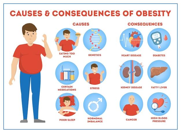 Infográfico de causas e consequências da obesidade para excesso de peso