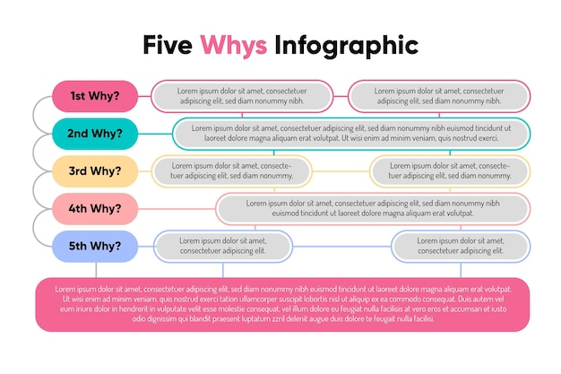 Infográfico de cinco porquês coloridos