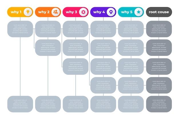 Infográfico de cinco porquês