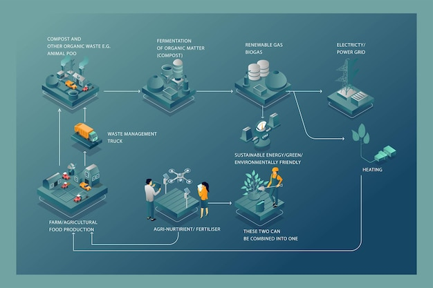 Infográfico de conceito de ilustração isométrica plana para o processo de fabricação de biogás.