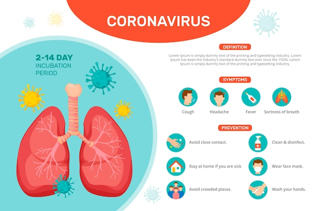 Infográfico de coronavírus