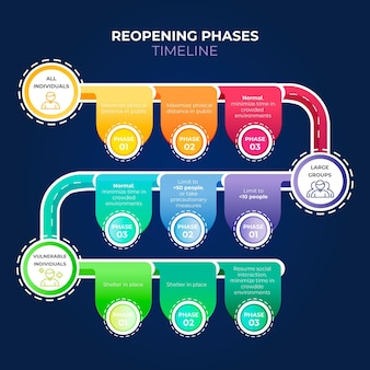 Infográfico de cronograma de fases de reabertura