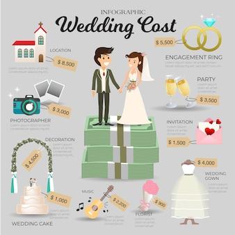 Infográfico de custo de casamento