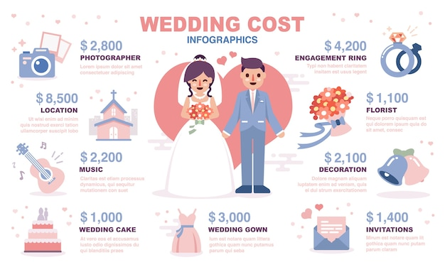 Infográfico de custos de casamento.