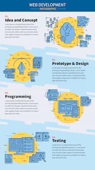 Infográfico de desenvolvimento web