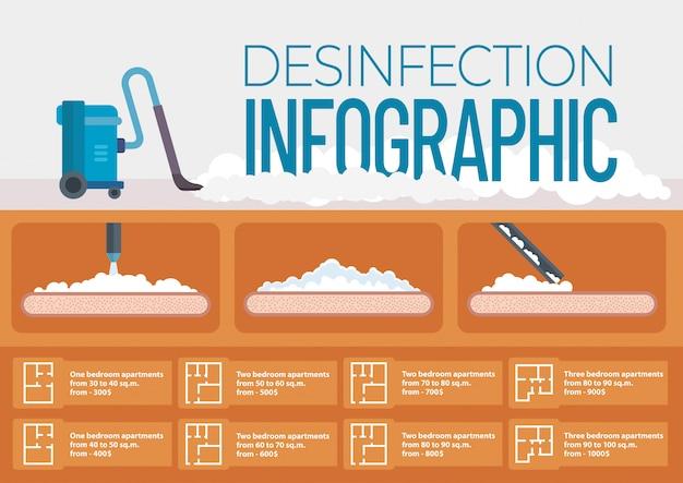 Infográfico de desinfecção