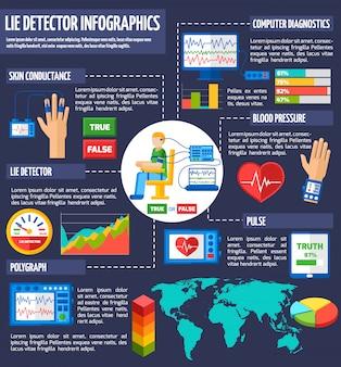 Infográfico de detector de mentiras