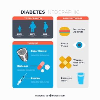 Infográfico de diabetes com elementos