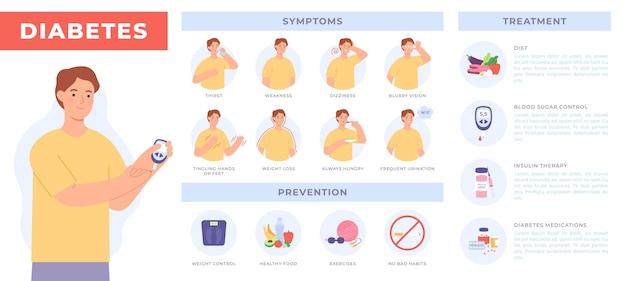 Infográfico de diabetes com paciente. prevenção, sintomas e tratamento para diabéticos. teste do nível de açúcar no sangue. cartaz de vetor de resistência à insulina. ilustração de terapia saudável, controle de peso e dieta