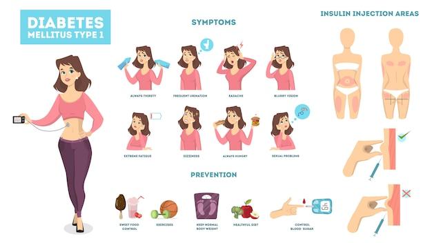 Infográfico de diabetes mulher com sintomas e tratamento.