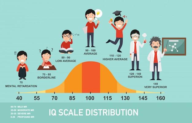 Infográfico de distribuição em escala de qi,