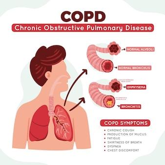 Infográfico de doença pulmonar obstrutiva crônica desenhado à mão