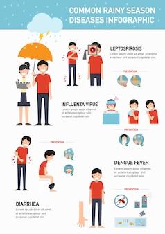 Infográfico de doenças comuns das chuvas