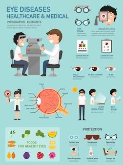Infográfico de doenças oculares