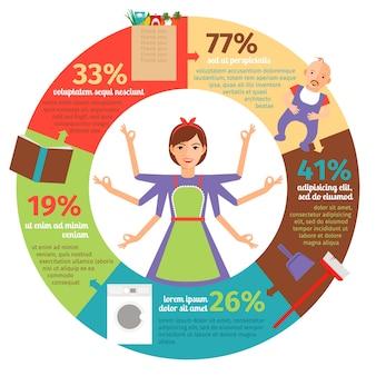 Infográfico de dona de casa. mãe e trabalho doméstico.
