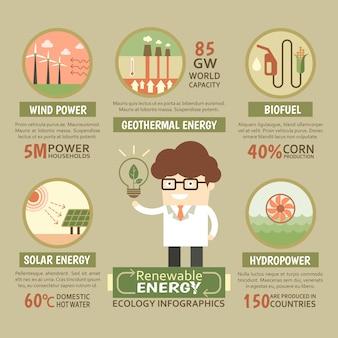 Infográfico de ecologia de energia renovável sustentável