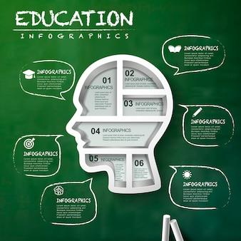 Infográfico de educação com elementos de bolha de fala e cabeça sobre o quadro-negro