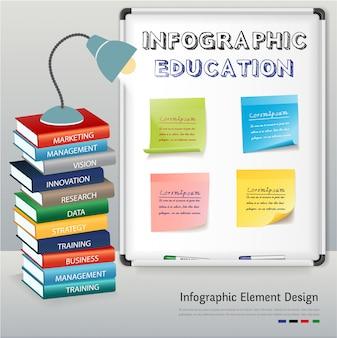 Infográfico de educação no local de trabalho.