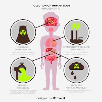 Infográfico de efeitos de poluição no corpo humano