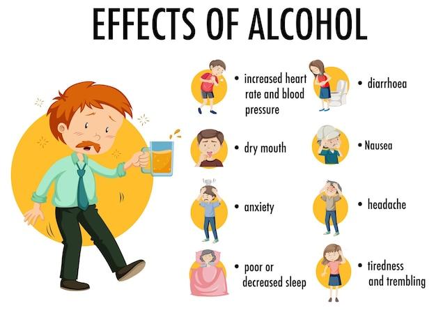 Infográfico de efeitos do álcool