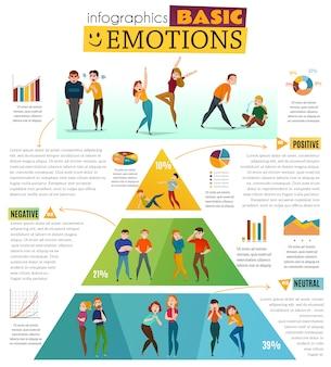 Infográfico de emoções humanas com sentimentos positivos e negativos