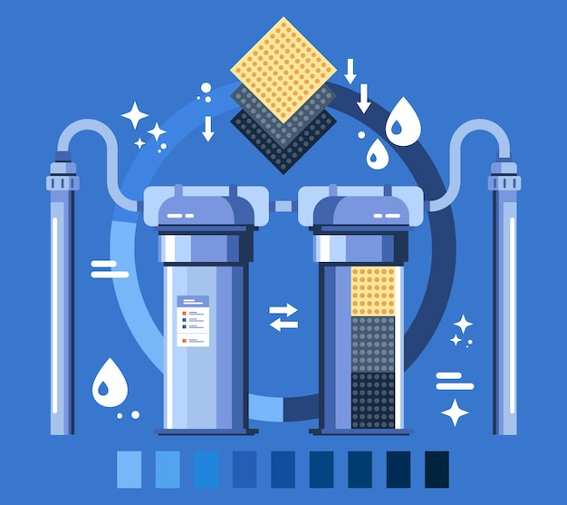 Infográfico de esquema de filtros de água