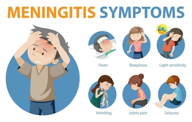 Infográfico de estilo de desenho animado de sintomas de meningite