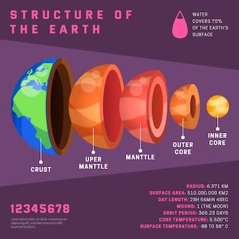Infográfico de estrutura de terra com informações