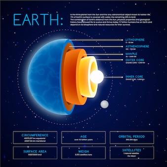 Infográfico de estrutura de terra