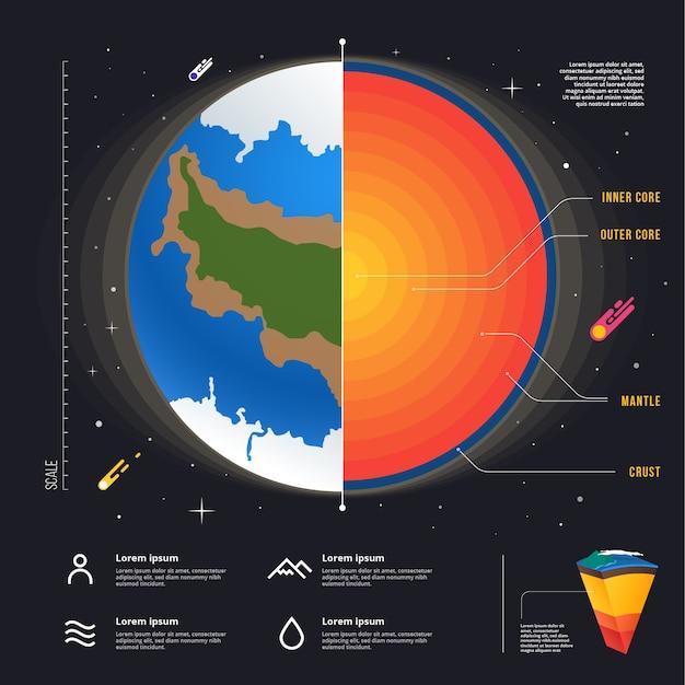 Infográfico de estrutura detalhada da terra