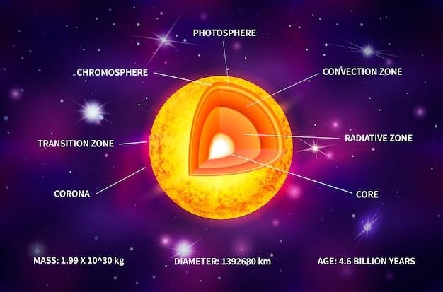 Infográfico de estrutura estrela sol amarelo com raios de luz no fundo do espaço profundo com estrelas brilhantes e constelações
