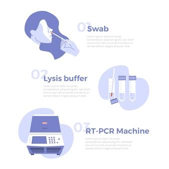 Infográfico de etapas de teste de coronavírus pcr