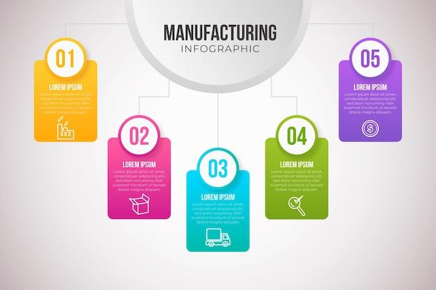 Infográfico de fabricação