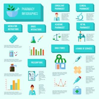 Infográfico de farmacêutico com todas as fases de criação de venda