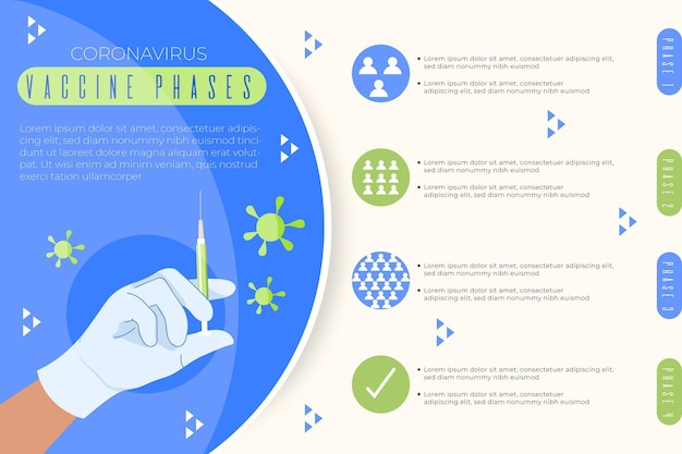 Infográfico de fases da vacina contra coronavírus plano