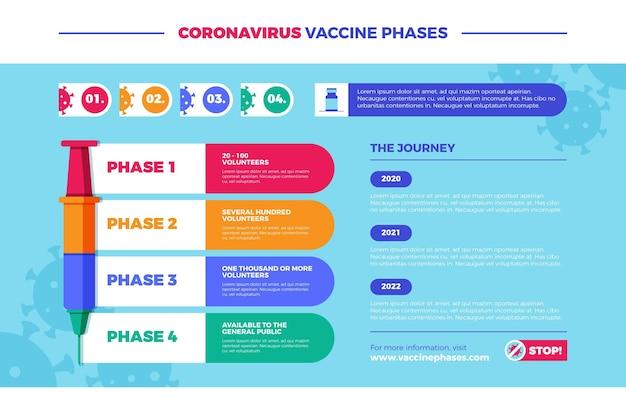 Infográfico de fases da vacina contra o coronavírus